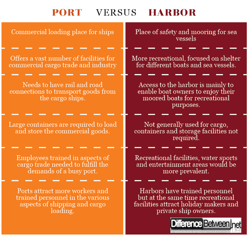 Port VERSUS Harbor
