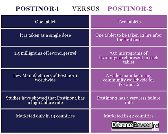 Difference between Postinor 1 and Postinor 2