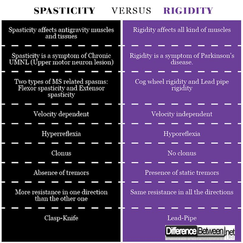 Difference between Spasticity and Rigidity