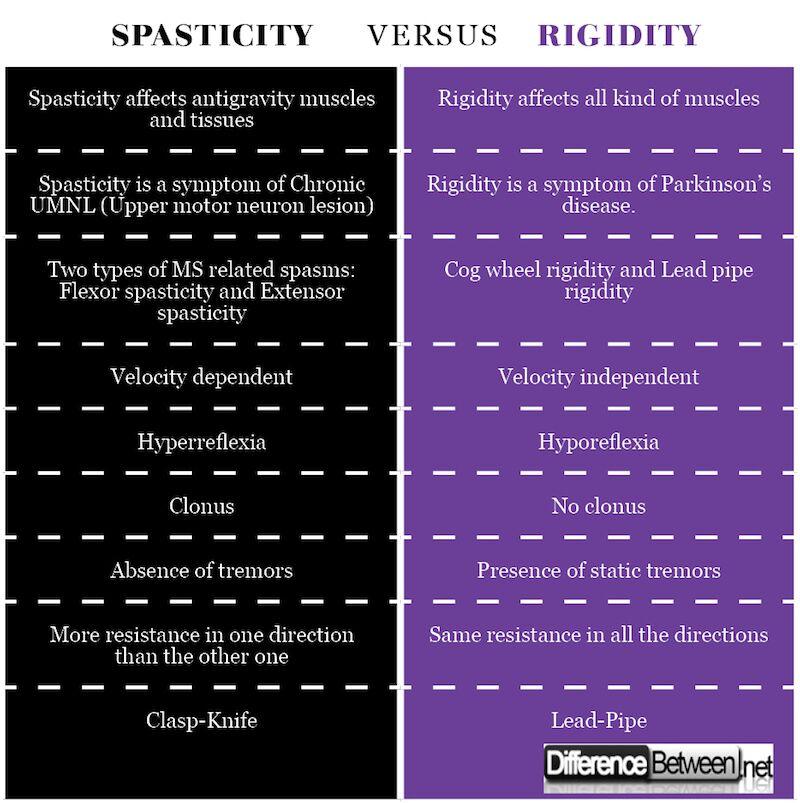 Spasticity VERSUS Rigidity_preview