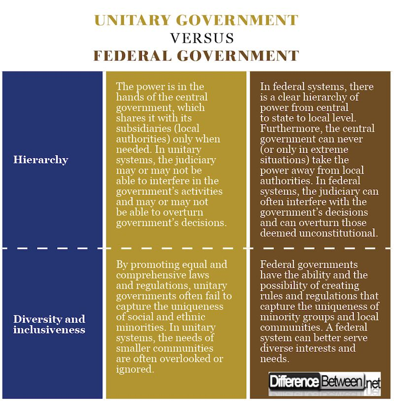 Difference Between Unitary Government and Federal Government