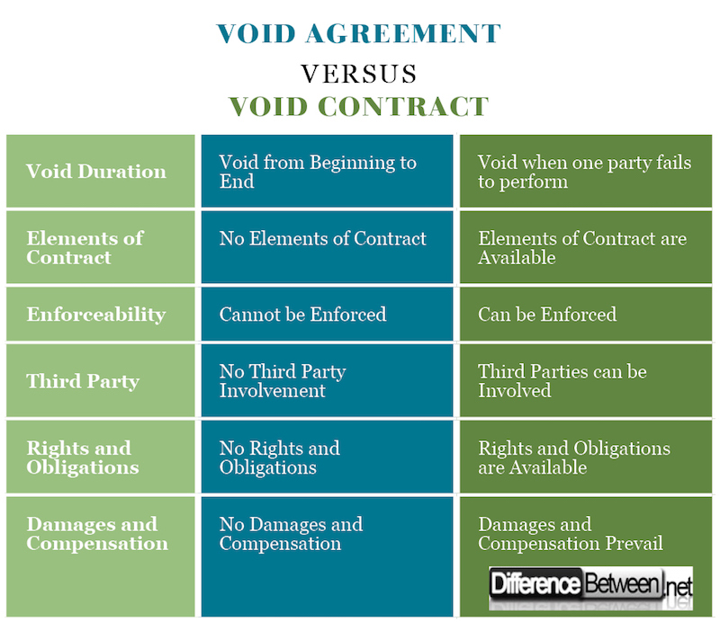 Difference Between Void Agreement And Void Contract Difference Between