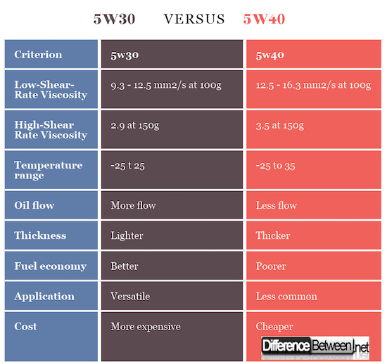 5w20 Vs 5w30 >> Difference Between 5w30 And 5w40 Difference Between