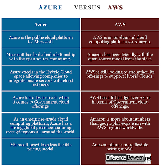 Difference Between Azure and AWS | Difference Between