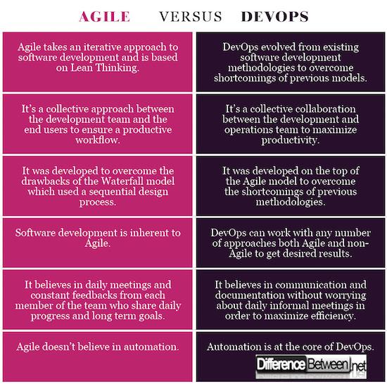 Agile VERSUS DevOps
