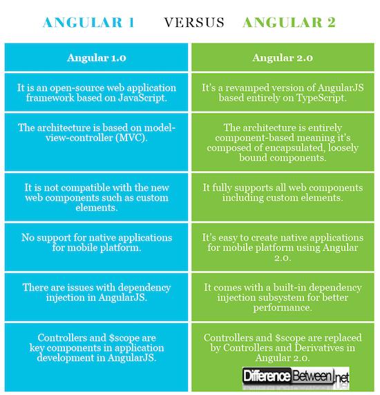 Angular 1 VERSUS Angular 2