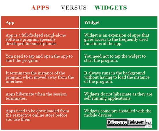 Apps VERSUS Widgets