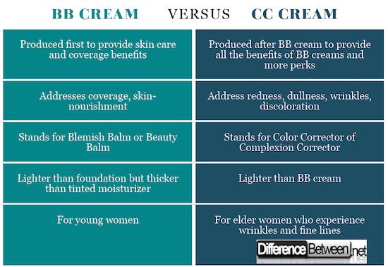 BB cream VERSUS CC cream
