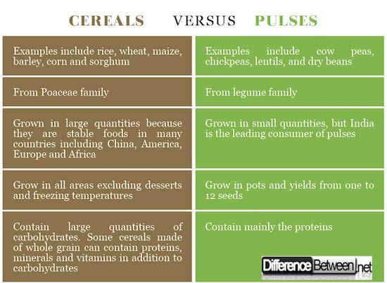 Cereals VERSUS Pulses
