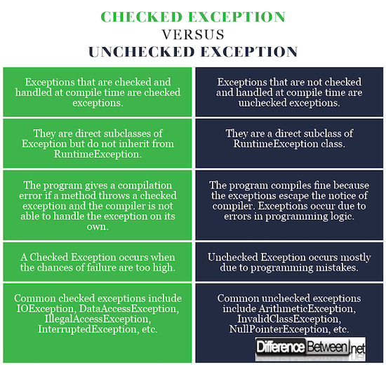 Checked Exception VERSUS Unchecked Exception