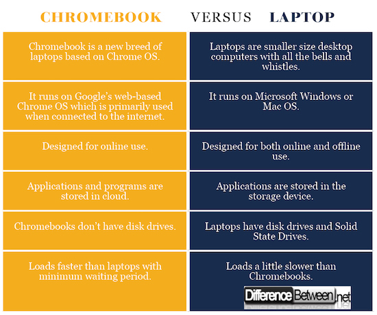 Difference Between Chromebook and Laptop Difference Between