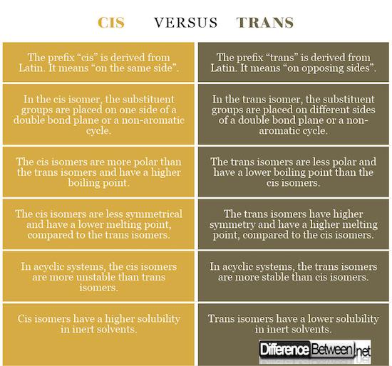 Cis VERSUS Trans
