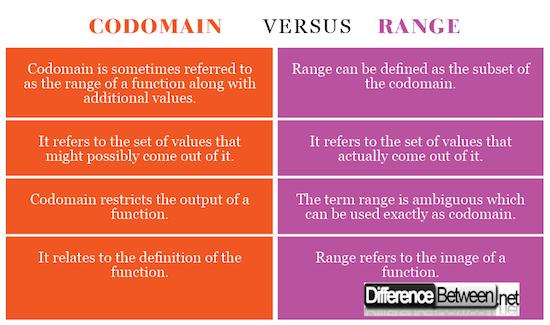Codomain VERSUS Range