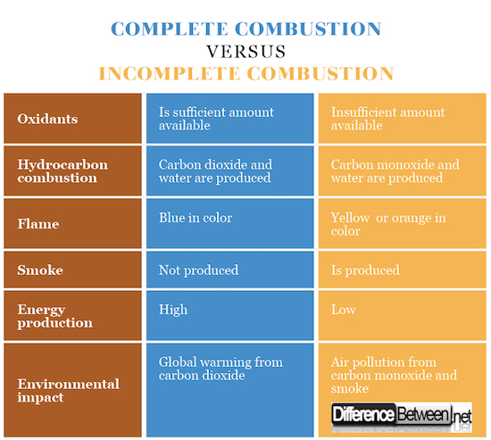 Complete Combustion VERSUS Incomplete Combustion