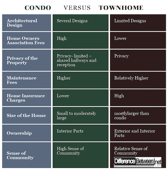 Apartment Vs Condo: Difference Between Condo And Townhome