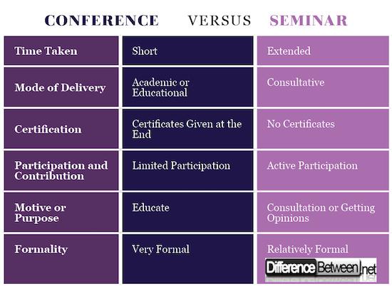 Conference VERSUS Seminar