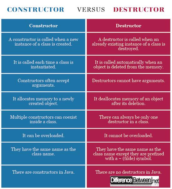 Constructor VERSUS Destructor