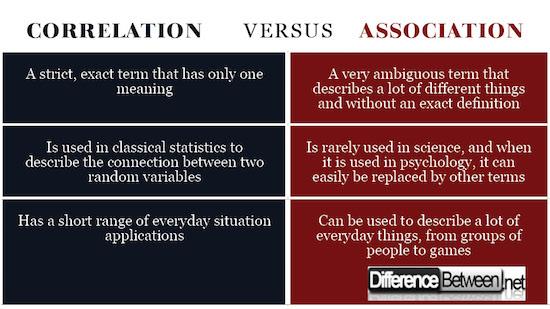 Correlation VERSUS Association