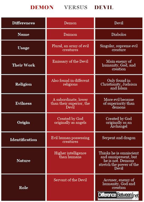 Difference Between Devil and Demon | Difference Between