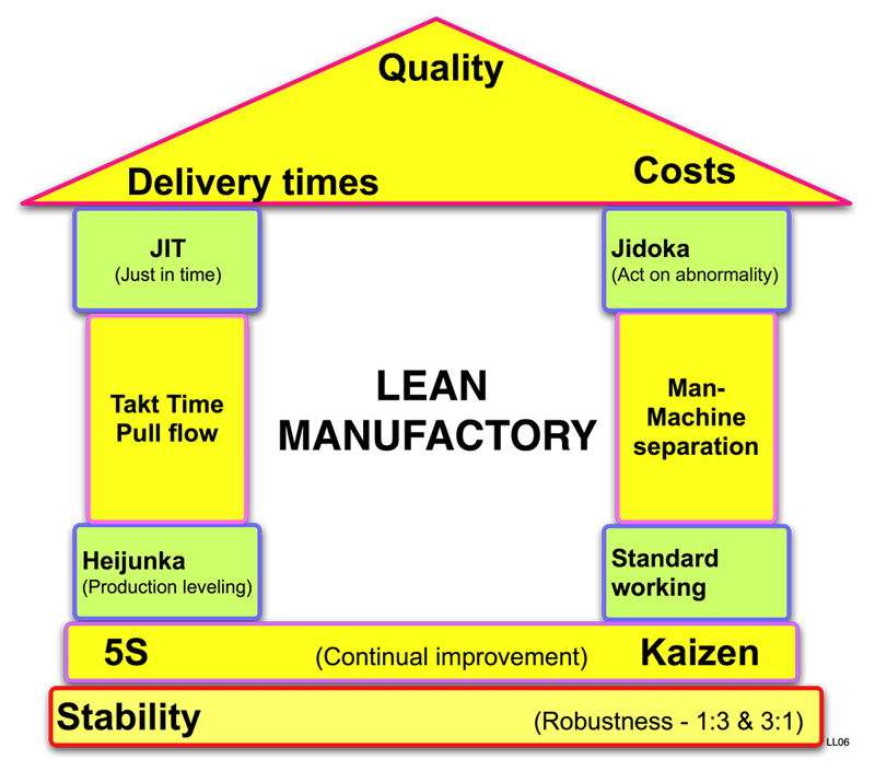Difference Between Agile and Lean1