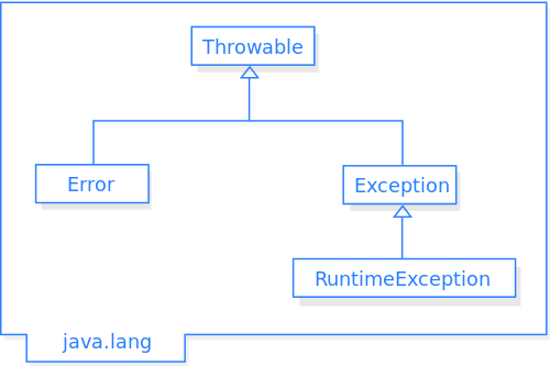 Difference Between Checked and Unchecked Exception