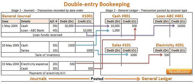 Difference Between Double Entry System and Single Entry System