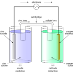 Difference Between Galvanic Cells and Electrolytic Cells