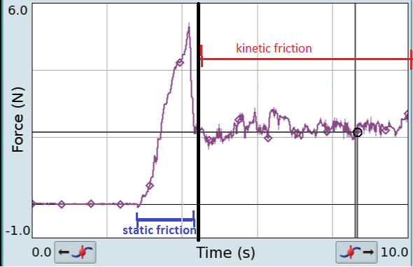 Difference Between Kinetic Friction and Static Friction