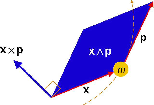 Difference Between Momentum and Impulse