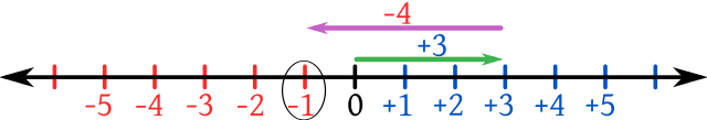 Difference Between Real Numbers and Integers00