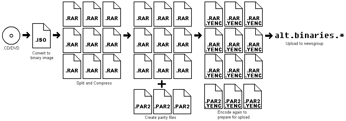 Difference Between ZIP and RAR