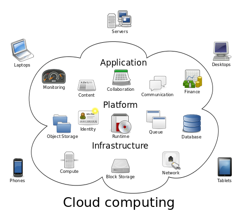 Difference between Grid Computing and Cloud Computing1