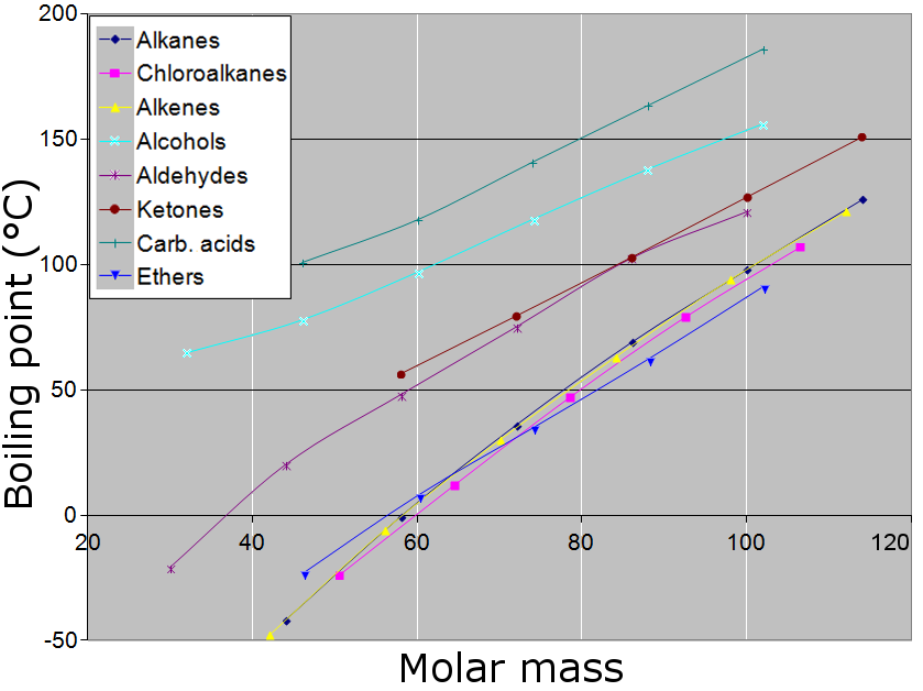 Difference between molar mass and molecular mass difference between difference between molar mass and molecular mass urtaz Images