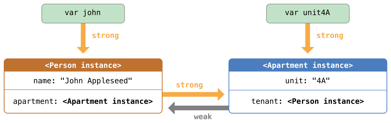 Difference between Pointer and Reference