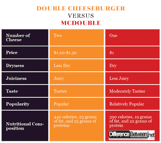 Double Cheeseburger VERSUS Mcdouble