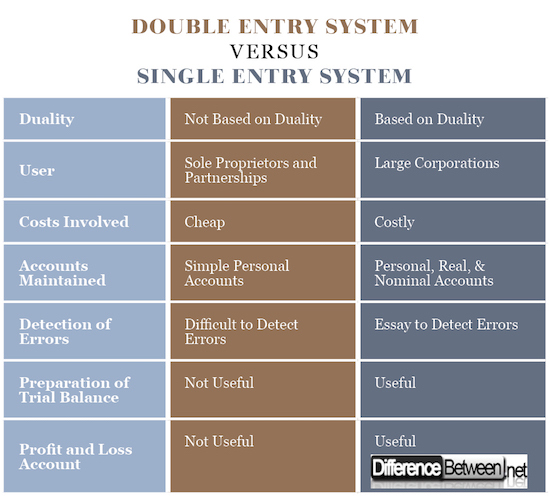 Double Entry System VERSUS Single Entry System