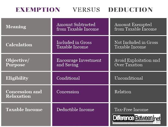 Exemption VERSUS Deduction