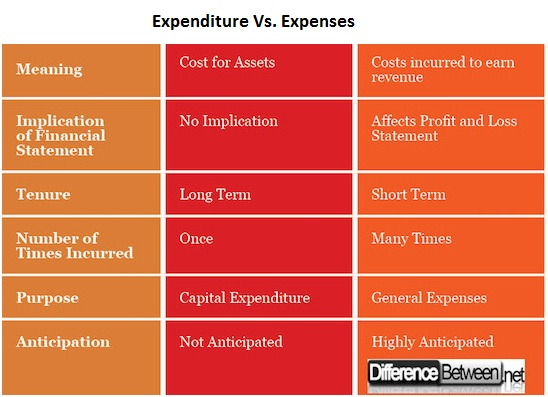 Expense-VERSUS-Expenditure