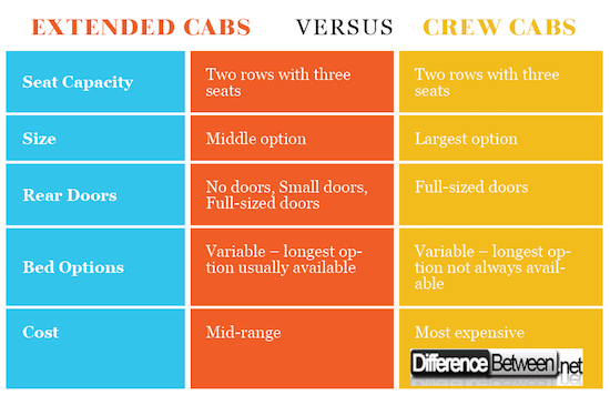 Extended Cabs VERSUS Crew Cabs