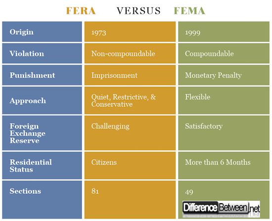 FERA VERSUS FEMA