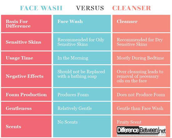 Face Wash VERSUS Cleanser