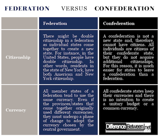 Federation VERSUS Confederation
