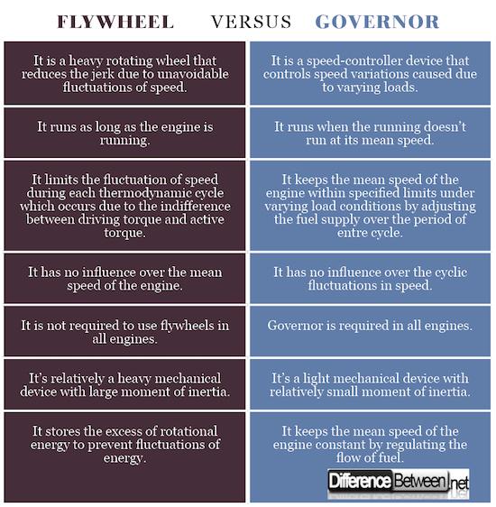 Flywheel VERSUS Governor