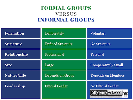 Formal Groups VERSUS Informal Groups
