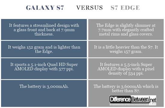 Galaxy S7 VERSUS S7 Edge
