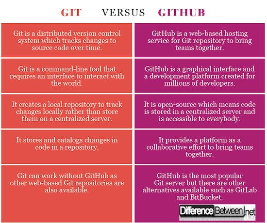 Git VERSUS GitHub