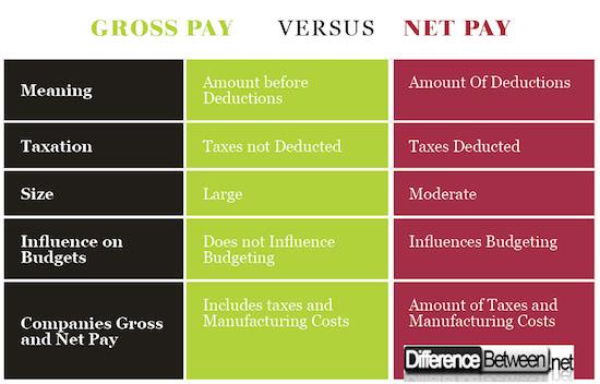 Gross Pay VERSUS Net Pay