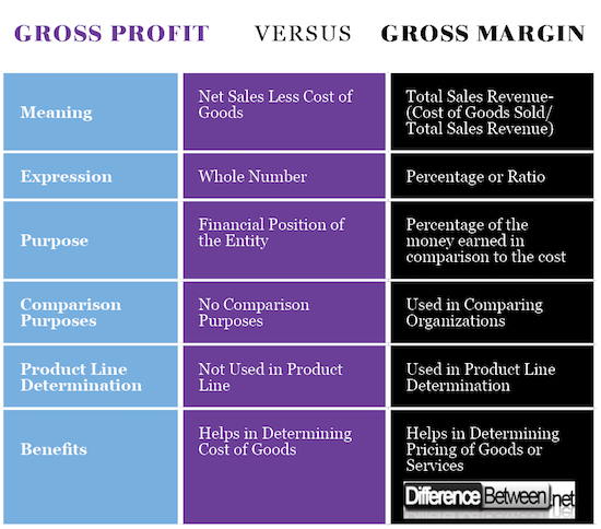 difference between gross profit and gross margin difference between. Black Bedroom Furniture Sets. Home Design Ideas