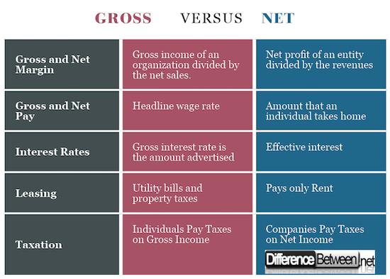 Gross VERSUS Net