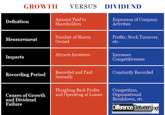 Growth VERSUS Dividend